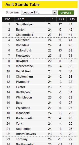 Scunthorpe top of League Two